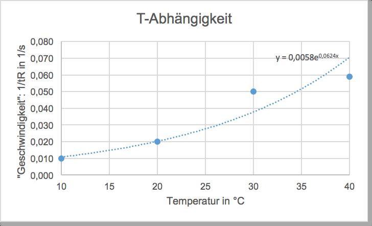 Kinetik-Katalyse-Gleichgewicht | Chemie