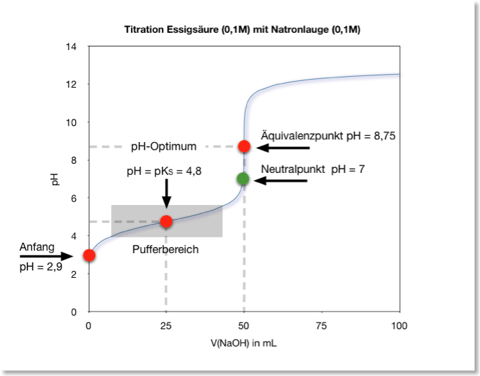 Titration äquivalenzpunkt Berechnen : archives for february 2017 s uren und basen chemie sek ii ~ Themetempest.com Abrechnung