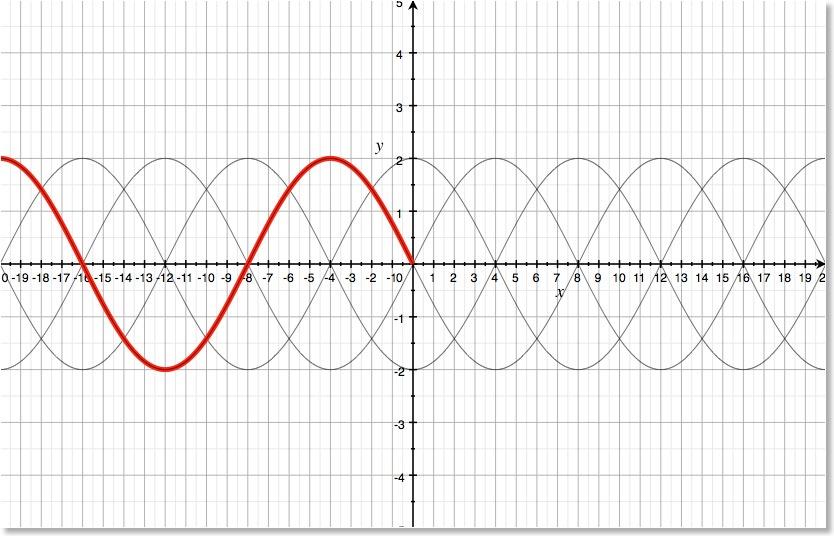 Wellenausbreitung: Zeiger, Welle und Gleichung | Blog 12-2 | 1stein