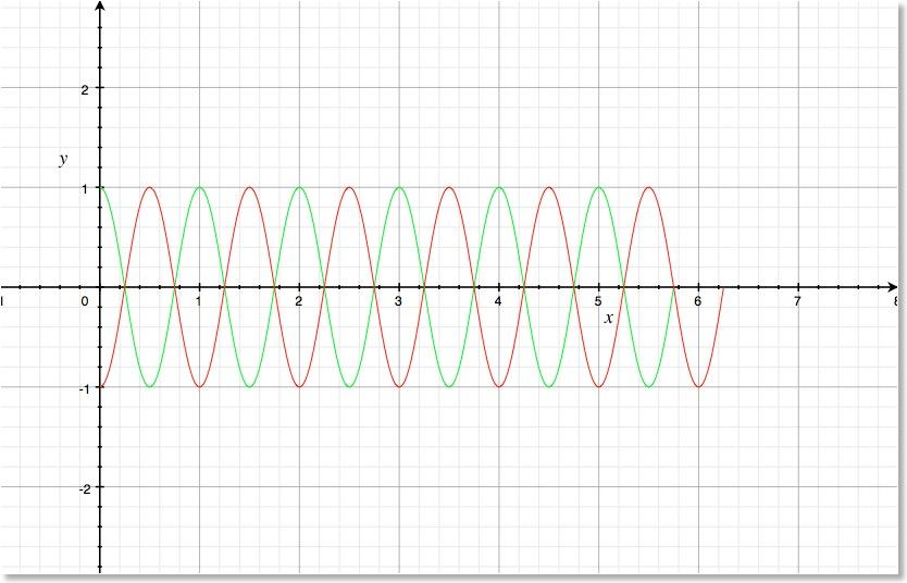 Die harmonische Welle – mathematische Betrachtung   Blog 12-2   1stein